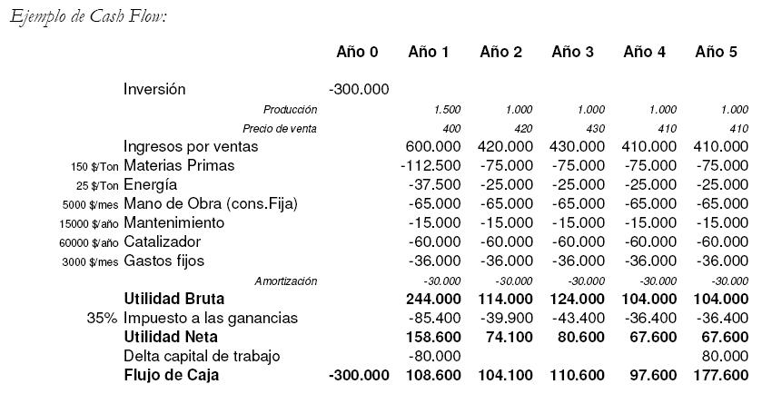 calculo cash flow: