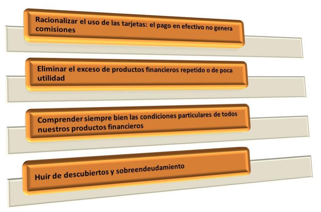 Cuatro acciones para ahorrar en los productos bancarios