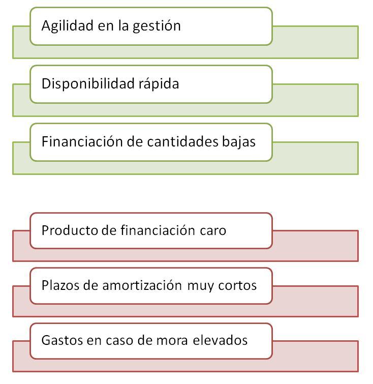 ¿Elegir los micro créditos?