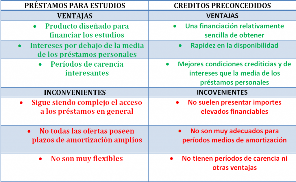 Prestamos estudios versus créditos preconcedidos