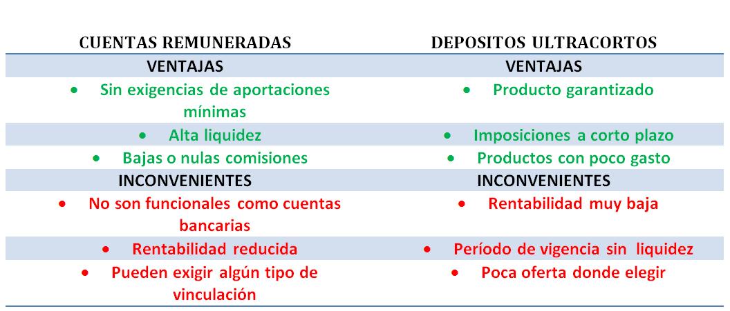 Cuentas remuneradas vs Depósitos Ultracortos
