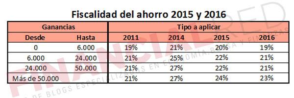 comparativa-de-la-fiscalidad-del-ahorro-entre-2011-y-2015